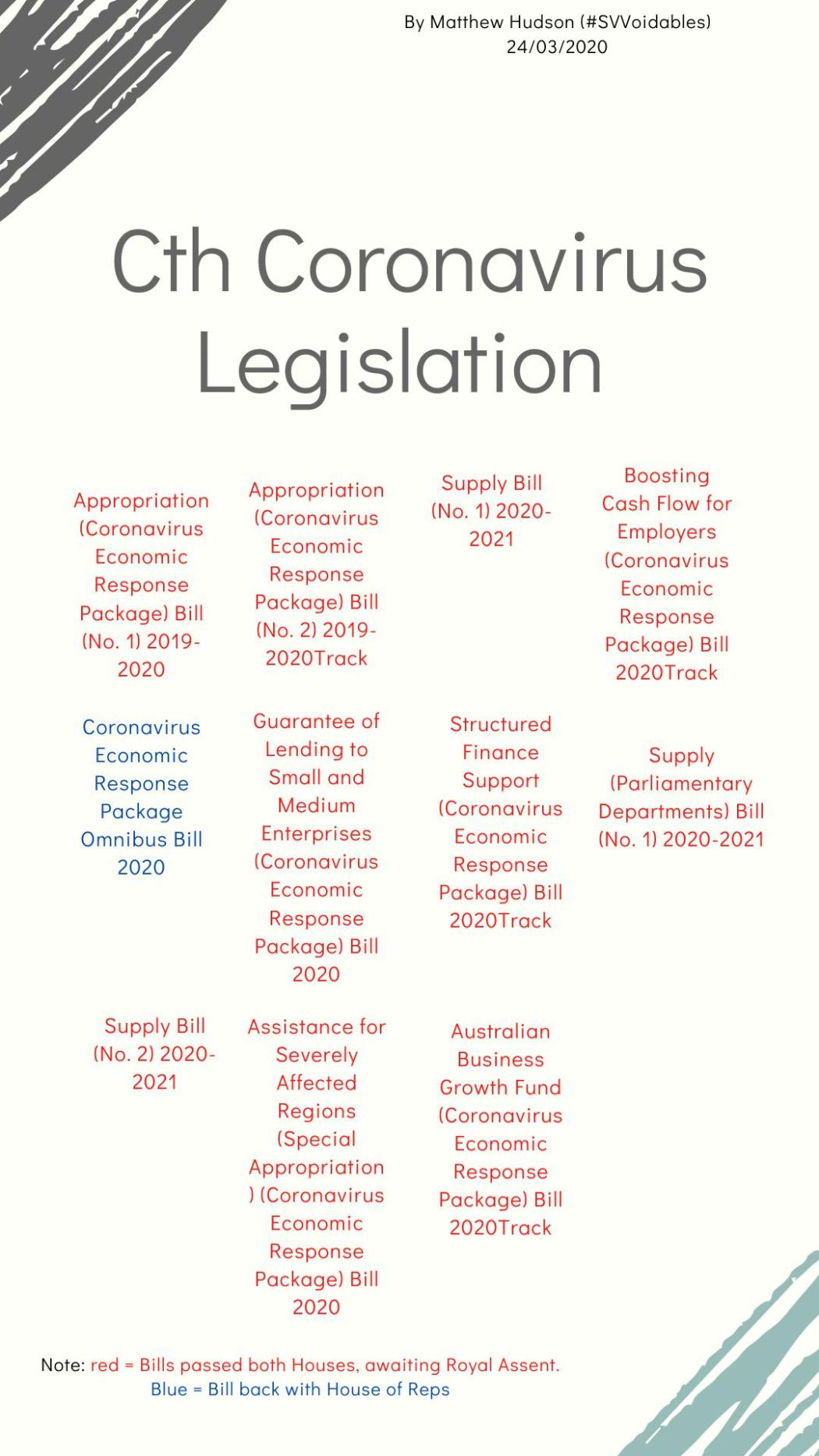 1011 bills passed
